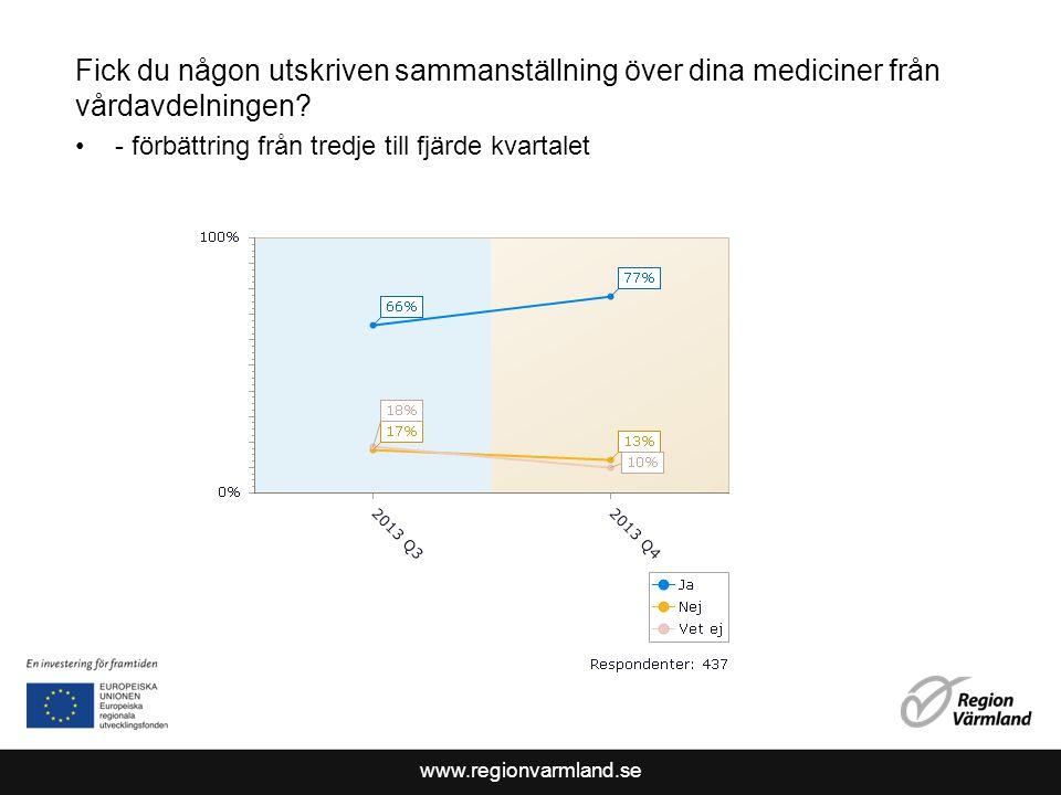 www.regionvarmland.se Fick du någon utskriven sammanställning över dina mediciner från vårdavdelningen.