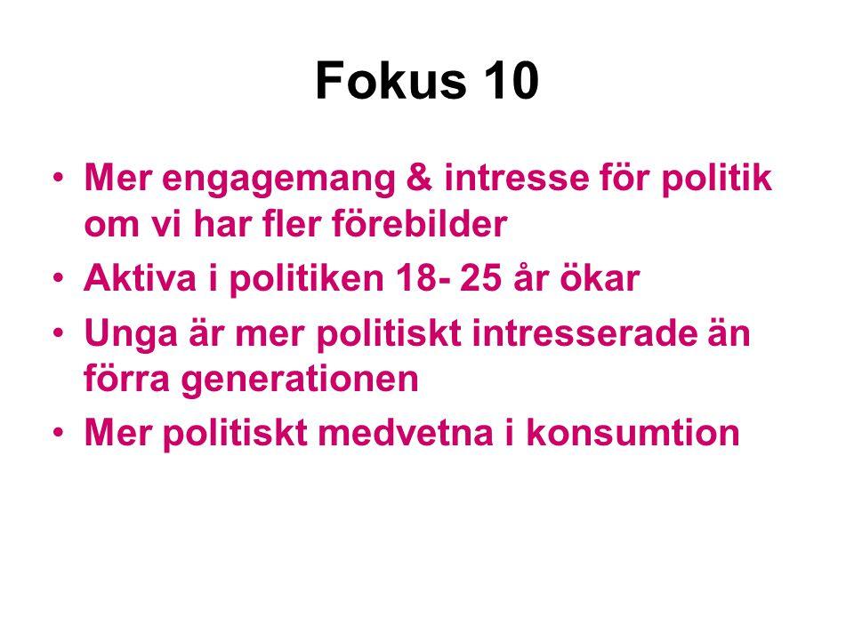 Fokus 10 Mer engagemang & intresse för politik om vi har fler förebilder Aktiva i politiken 18- 25 år ökar Unga är mer politiskt intresserade än förra generationen Mer politiskt medvetna i konsumtion