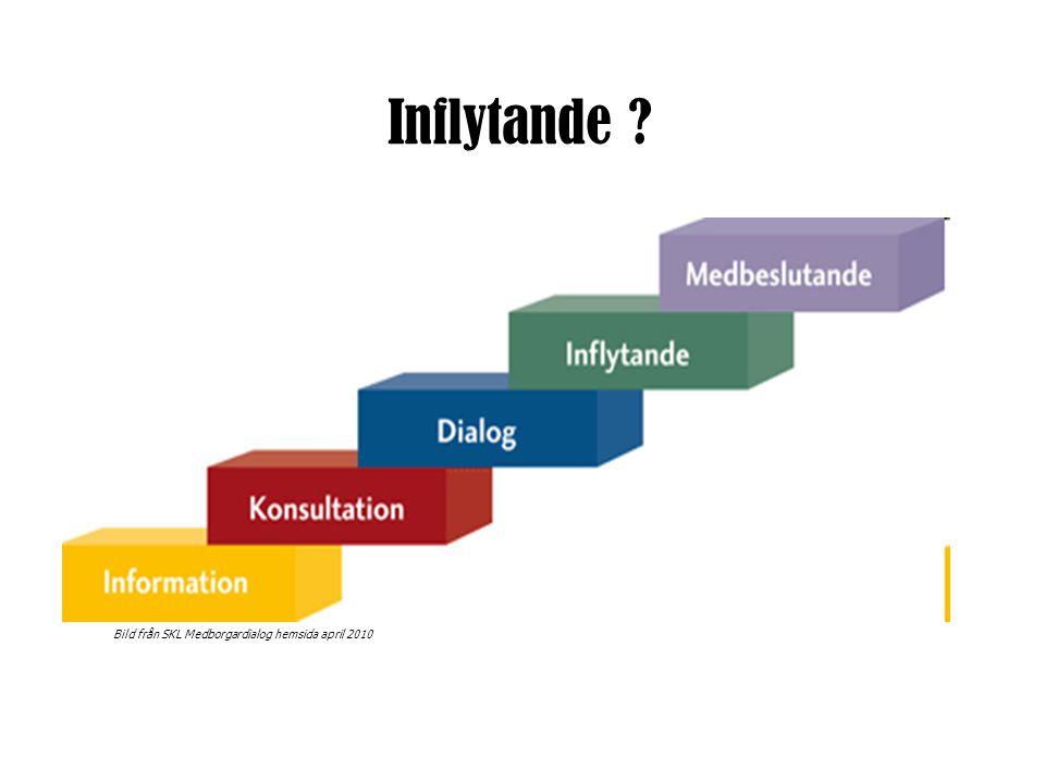 Inflytande Bild från SKL Medborgardialog hemsida april 2010