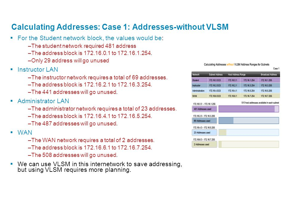 Calculating Addresses: Case 1: Addresses-without VLSM  For the Student network block, the values would be: –The student network required 481 address