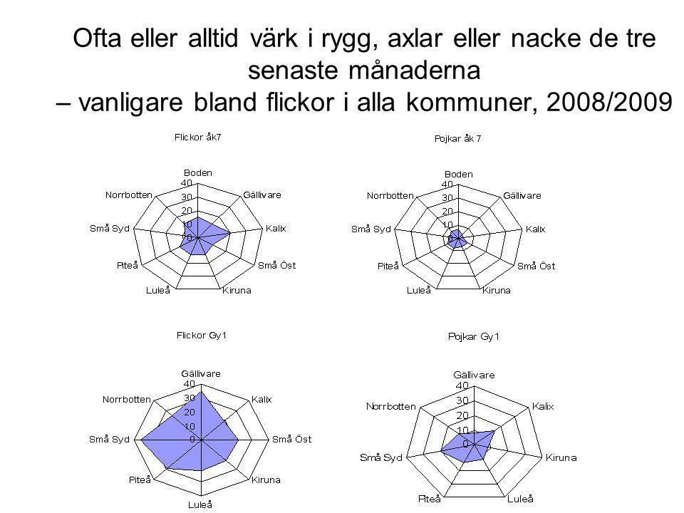 Ofta eller alltid värk i rygg, axlar eller nacke de tre senaste månaderna – vanligare bland flickor i alla kommuner, 2008/2009
