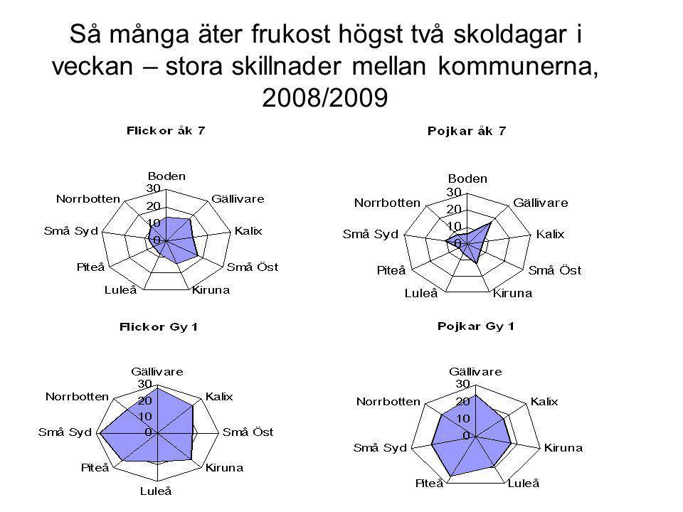 Så många äter frukost högst två skoldagar i veckan – stora skillnader mellan kommunerna, 2008/2009