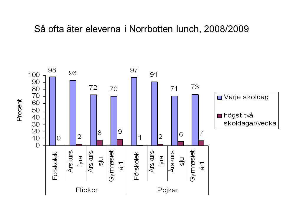 Så ofta äter eleverna i Norrbotten lunch, 2008/2009