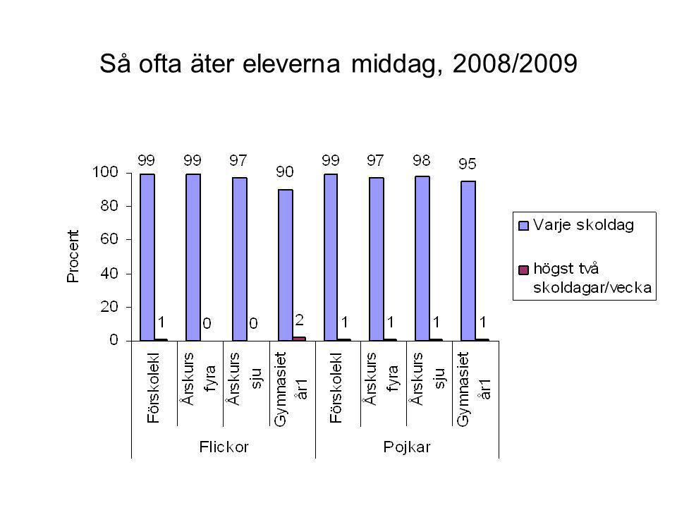 Så ofta äter eleverna middag, 2008/2009
