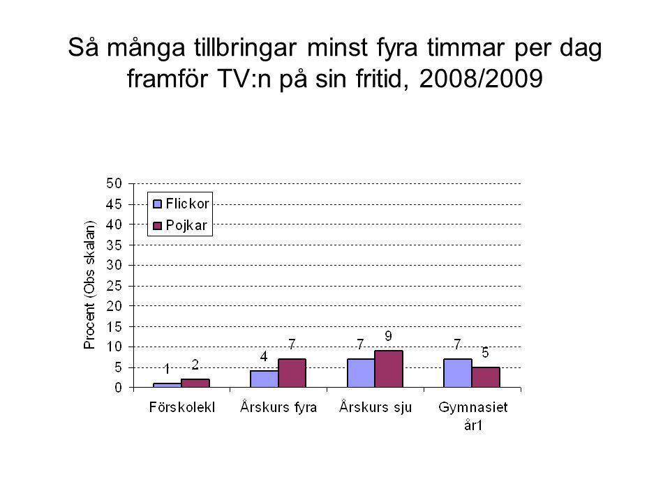 Så många tillbringar minst fyra timmar per dag framför TV:n på sin fritid, 2008/2009