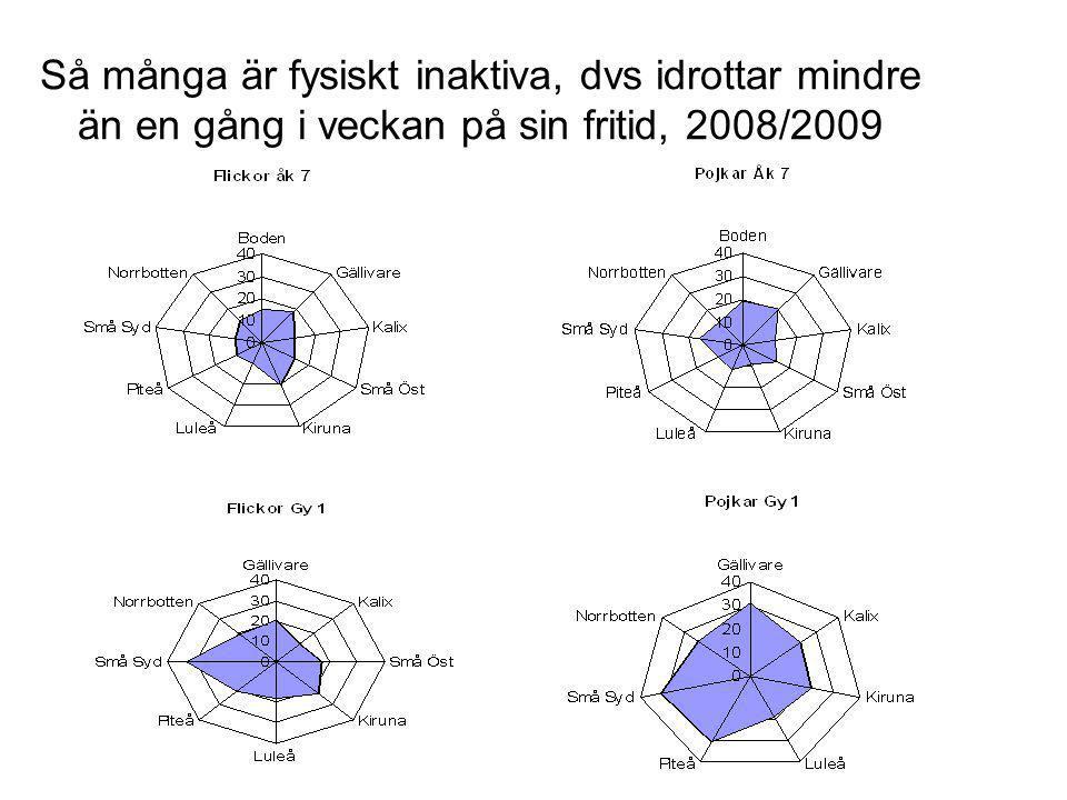 Så många är fysiskt inaktiva, dvs idrottar mindre än en gång i veckan på sin fritid, 2008/2009