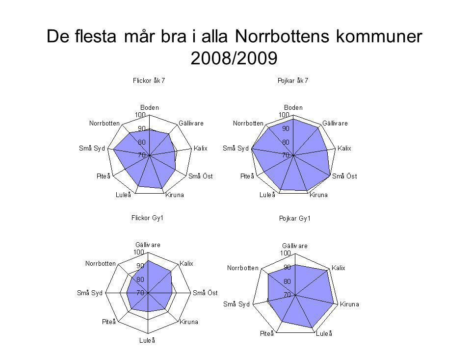 De flesta mår bra i alla Norrbottens kommuner 2008/2009