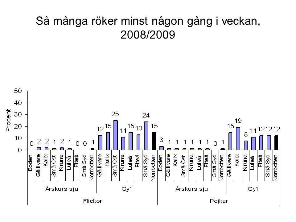 Så många röker minst någon gång i veckan, 2008/2009