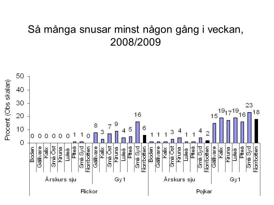 Så många snusar minst någon gång i veckan, 2008/2009