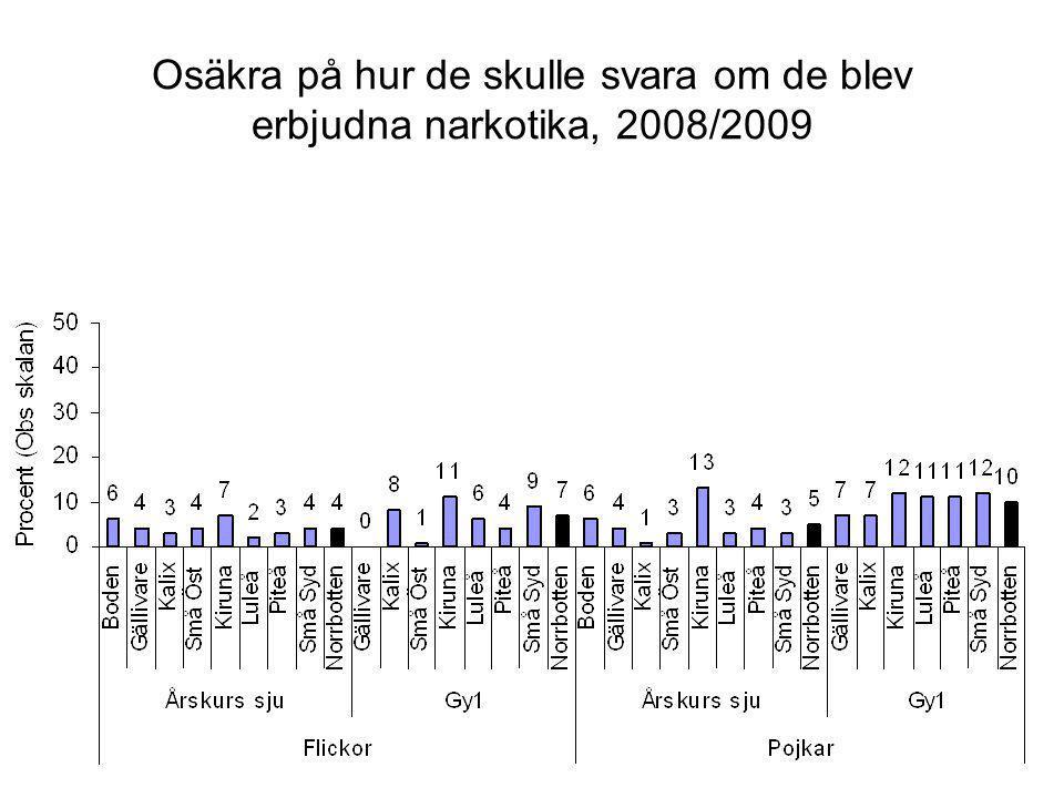Osäkra på hur de skulle svara om de blev erbjudna narkotika, 2008/2009