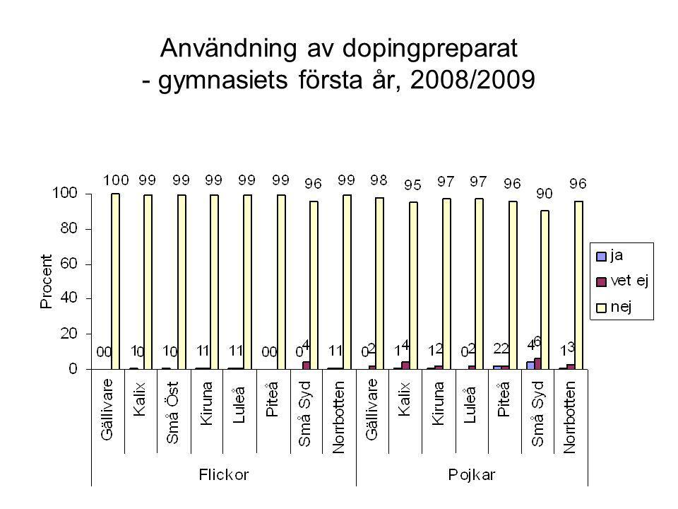 Användning av dopingpreparat - gymnasiets första år, 2008/2009