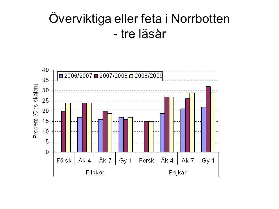 Överviktiga eller feta i Norrbotten - tre läsår