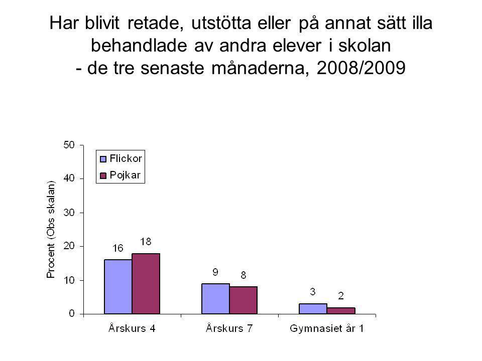Har blivit retade, utstötta eller på annat sätt illa behandlade av andra elever i skolan - de tre senaste månaderna, 2008/2009