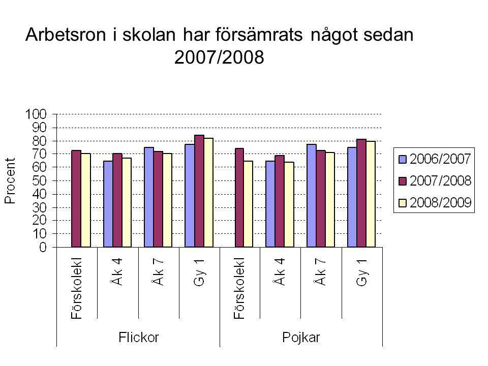 Arbetsron i skolan har försämrats något sedan 2007/2008