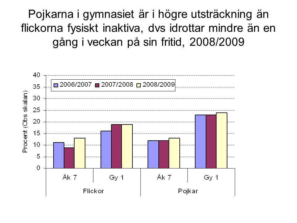 Pojkarna i gymnasiet är i högre utsträckning än flickorna fysiskt inaktiva, dvs idrottar mindre än en gång i veckan på sin fritid, 2008/2009