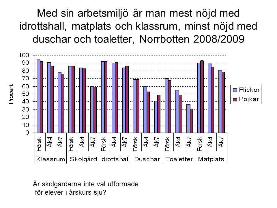 Med sin arbetsmiljö är man mest nöjd med idrottshall, matplats och klassrum, minst nöjd med duschar och toaletter, Norrbotten 2008/2009 Är skolgårdarn