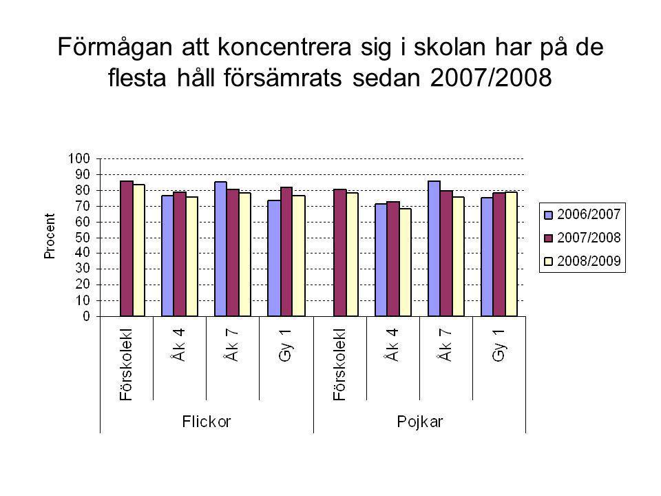 Förmågan att koncentrera sig i skolan har på de flesta håll försämrats sedan 2007/2008
