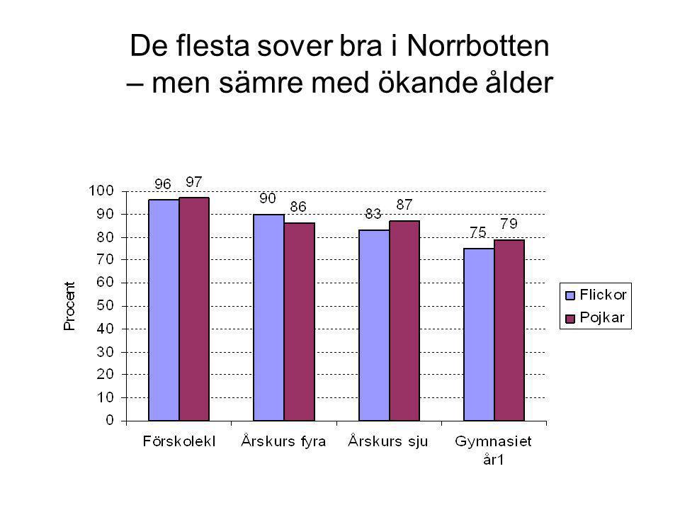 De flesta sover bra i alla kommuner – men större utvecklingsbehov finns i vissa 2008/2009