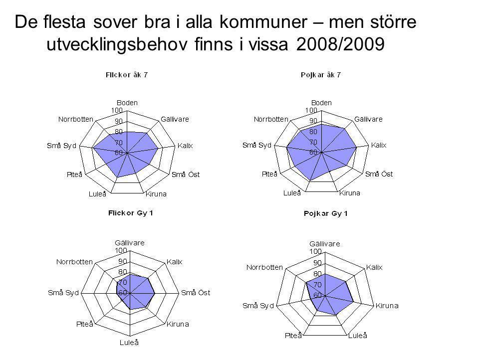 De allra flesta trivs i skolan, Norrbotten 2008/2009