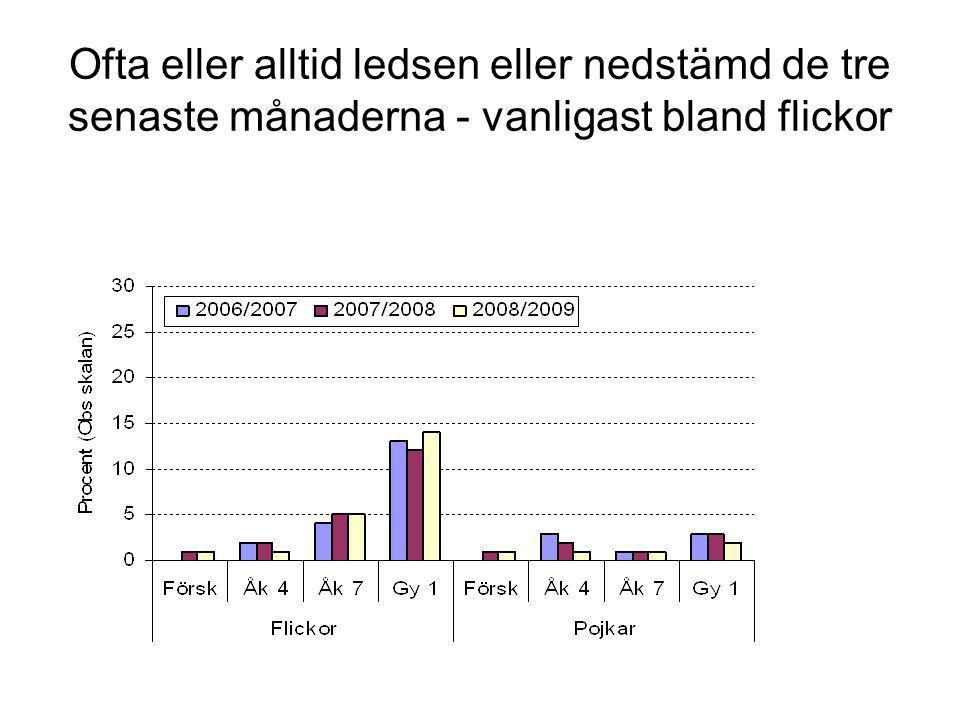 Ofta eller alltid ledsen eller nedstämd – stora skillnader mellan kommunerna, men samma könsmönster, 2008/2009