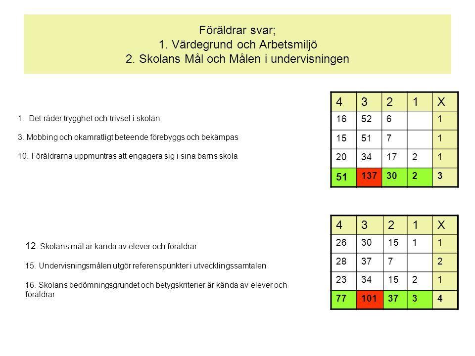 Föräldrar svar; 1. Värdegrund och Arbetsmiljö 2. Skolans Mål och Målen i undervisningen 1.