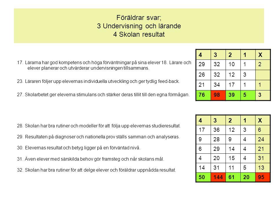 Föräldrar svar; 3 Undervisning och lärande 4 Skolan resultat 17.