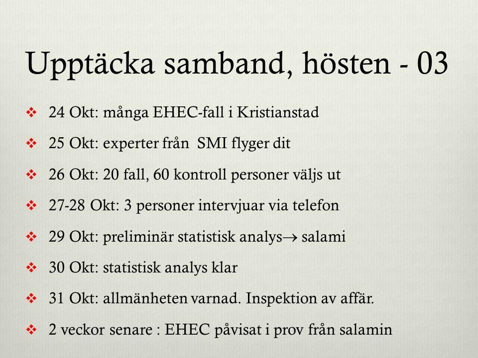 Upptäcka samband, hösten - 03  24 Okt: många EHEC-fall i Kristianstad  25 Okt: experter från SMI flyger dit  26 Okt: 20 fall, 60 kontroll personer