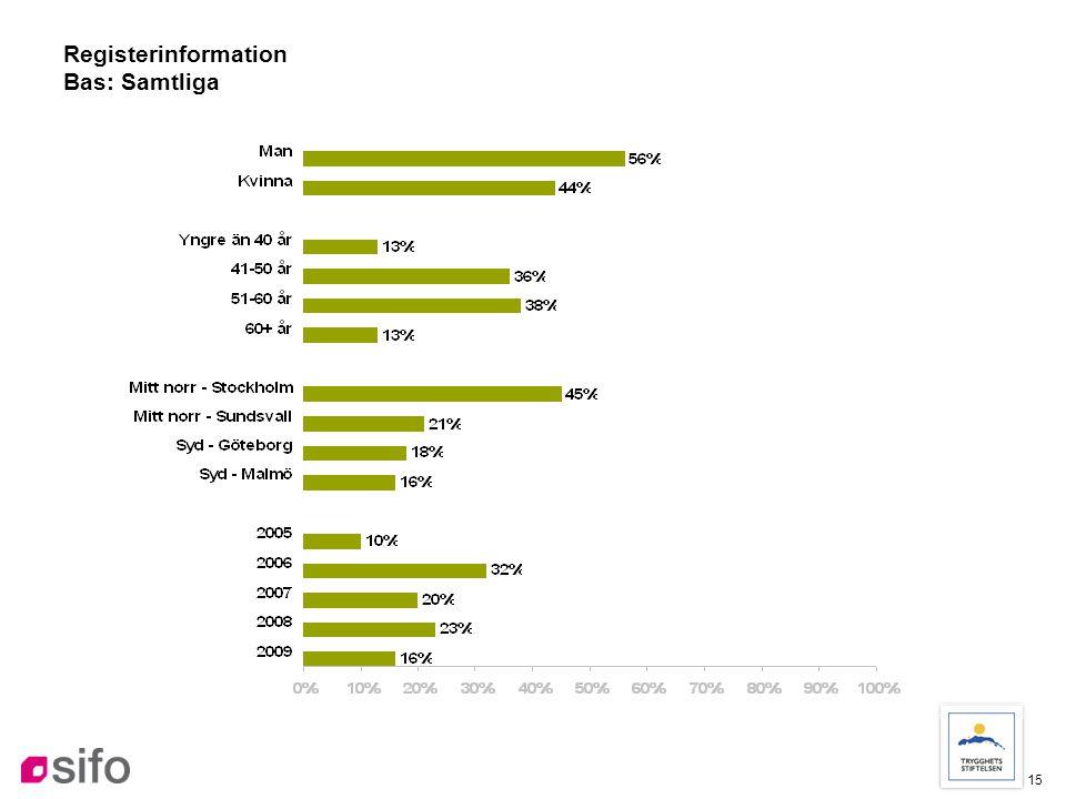 15 Registerinformation Bas: Samtliga