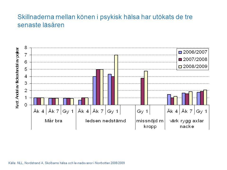 Skillnaderna mellan könen i psykisk hälsa har utökats de tre senaste läsåren Källa: NLL, Nordstrand A, Skolbarns hälsa och levnadsvanor i Norrbotten 2008/2009