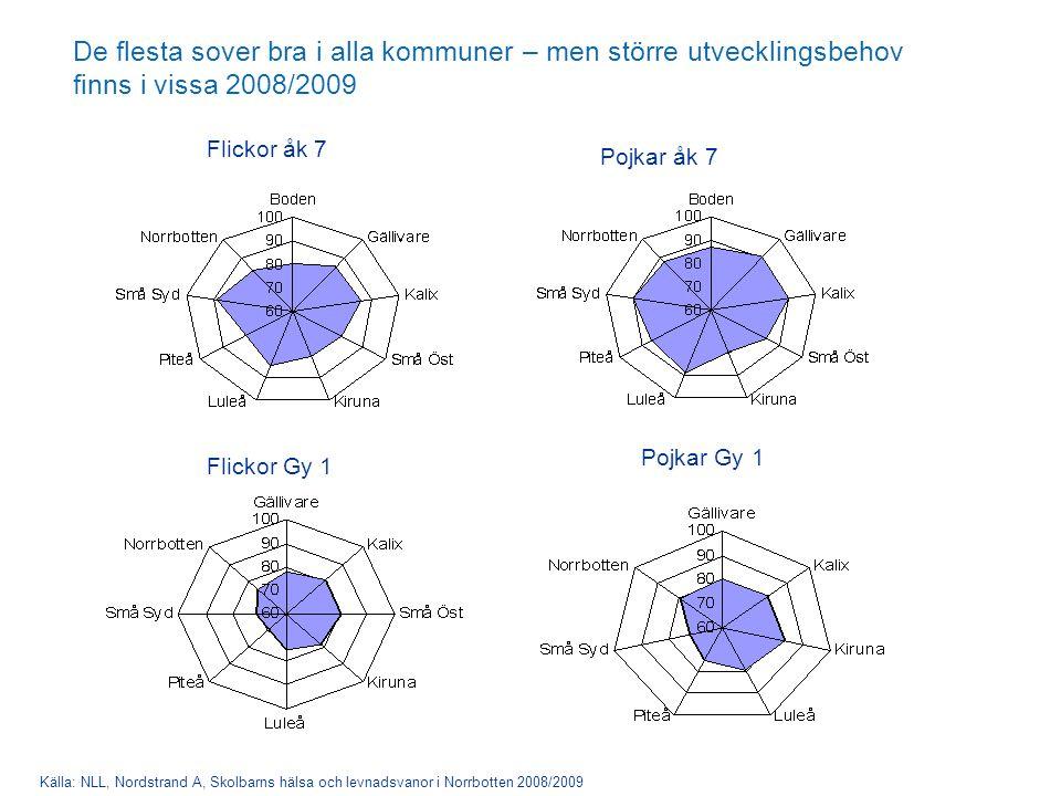De flesta sover bra i alla kommuner – men större utvecklingsbehov finns i vissa 2008/2009 Källa: NLL, Nordstrand A, Skolbarns hälsa och levnadsvanor i Norrbotten 2008/2009 Flickor åk 7 Flickor Gy 1 Pojkar åk 7 Pojkar Gy 1