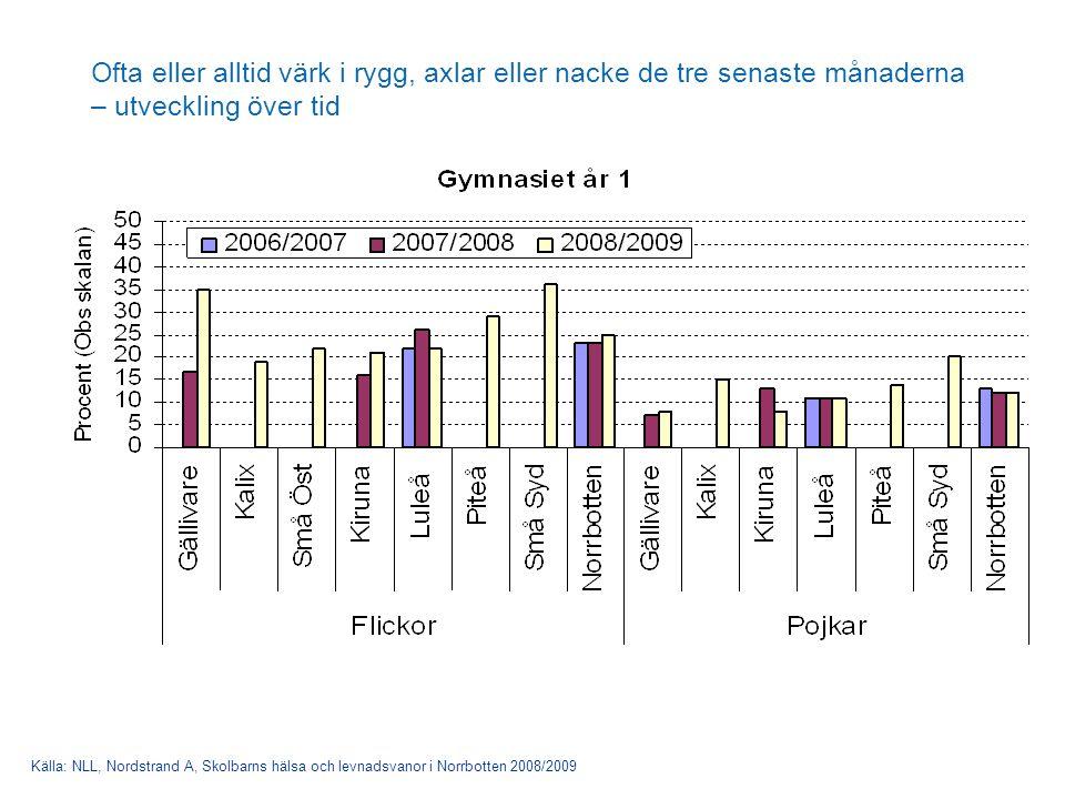 Ofta eller alltid värk i rygg, axlar eller nacke de tre senaste månaderna – utveckling över tid Källa: NLL, Nordstrand A, Skolbarns hälsa och levnadsvanor i Norrbotten 2008/2009