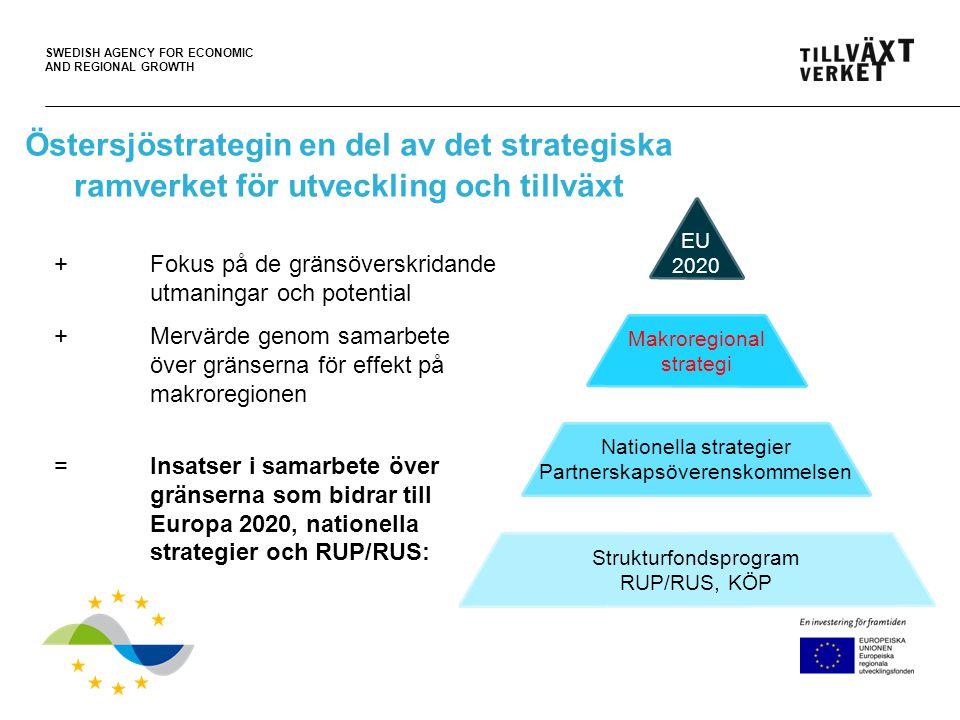 SWEDISH AGENCY FOR ECONOMIC AND REGIONAL GROWTH Östersjöstrategin en del av det strategiska ramverket för utveckling och tillväxt + Fokus på de gränsöverskridande utmaningar och potential +Mervärde genom samarbete över gränserna för effekt på makroregionen =Insatser i samarbete över gränserna som bidrar till Europa 2020, nationella strategier och RUP/RUS: EU 2020 Makroregional strategi Nationella strategier Partnerskapsöverenskommelsen Strukturfondsprogram RUP/RUS, KÖP