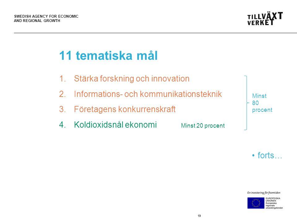 SWEDISH AGENCY FOR ECONOMIC AND REGIONAL GROWTH 11 tematiska mål 1.Stärka forskning och innovation 2.Informations- och kommunikationsteknik 3.Företagens konkurrenskraft 4.Koldioxidsnål ekonomi Minst 20 procent forts… 19 Minst 80 procent