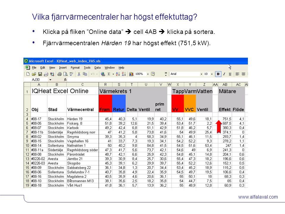 """www.alfalaval.com © Alfa LavalSlide 10 Vilka fjärrvärmecentraler har högst effektuttag? Klicka på fliken """"Online data""""  cell 4AB  klicka på sortera."""