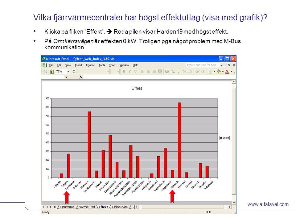 """www.alfalaval.com © Alfa LavalSlide 11 Vilka fjärrvärmecentraler har högst effektuttag (visa med grafik)? Klicka på fliken """"Effekt"""".  Röda pilen visa"""