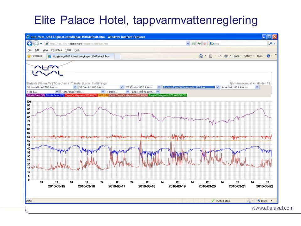 www.alfalaval.com © Alfa LavalSlide 17 Elite Palace Hotel, tappvarmvattenreglering