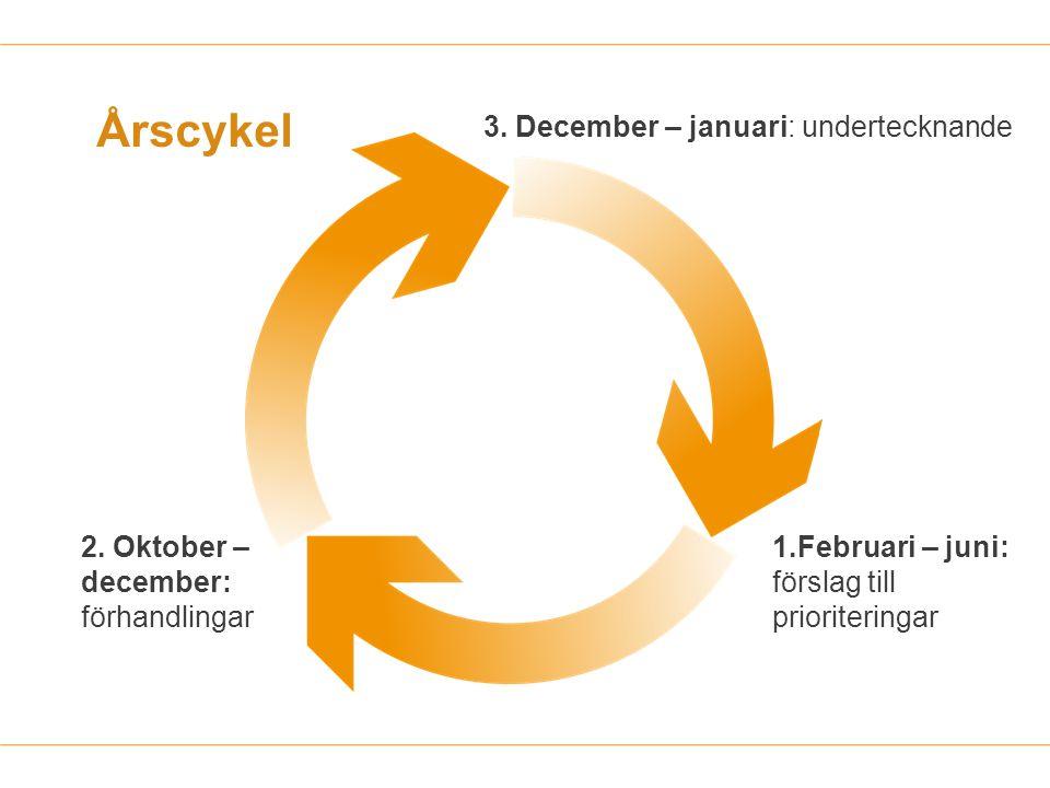 Årscykel 1.Februari – juni: förslag till prioriteringar 2. Oktober – december: förhandlingar 3. December – januari: undertecknande