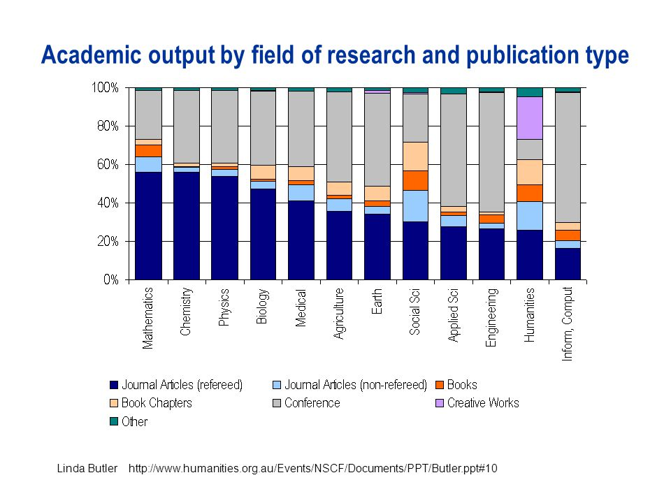 Academic output by field of research and publication type Linda Butler http://www.humanities.org.au/Events/NSCF/Documents/PPT/Butler.ppt#10