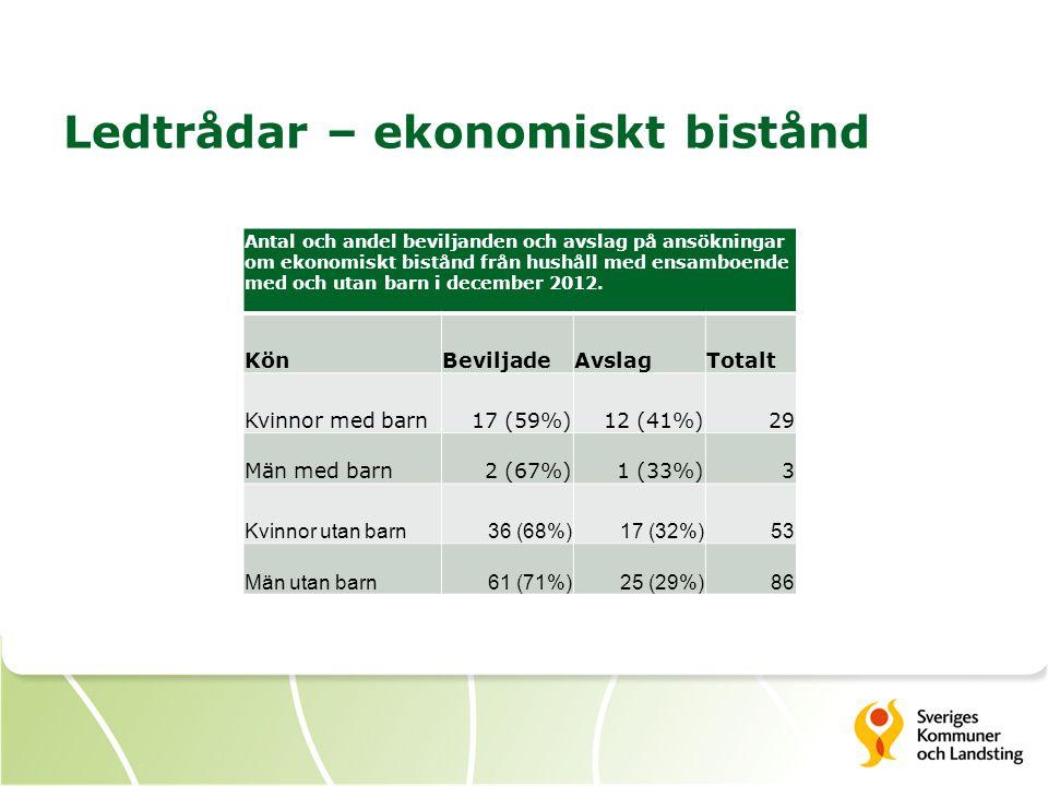 Ledtrådar – ekonomiskt bistånd Antal och andel beviljanden och avslag på ansökningar om ekonomiskt bistånd från hushåll med ensamboende med och utan barn i december 2012.