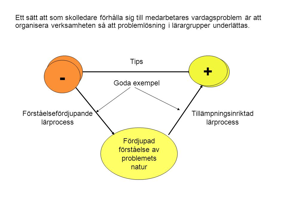 Fördjupad förståelse av problemets natur Tips Goda exempel Förståelsefördjupande lärprocess Tillämpningsinriktad lärprocess - + - + Ett sätt att som skolledare förhålla sig till medarbetares vardagsproblem är att organisera verksamheten så att problemlösning i lärargrupper underlättas.