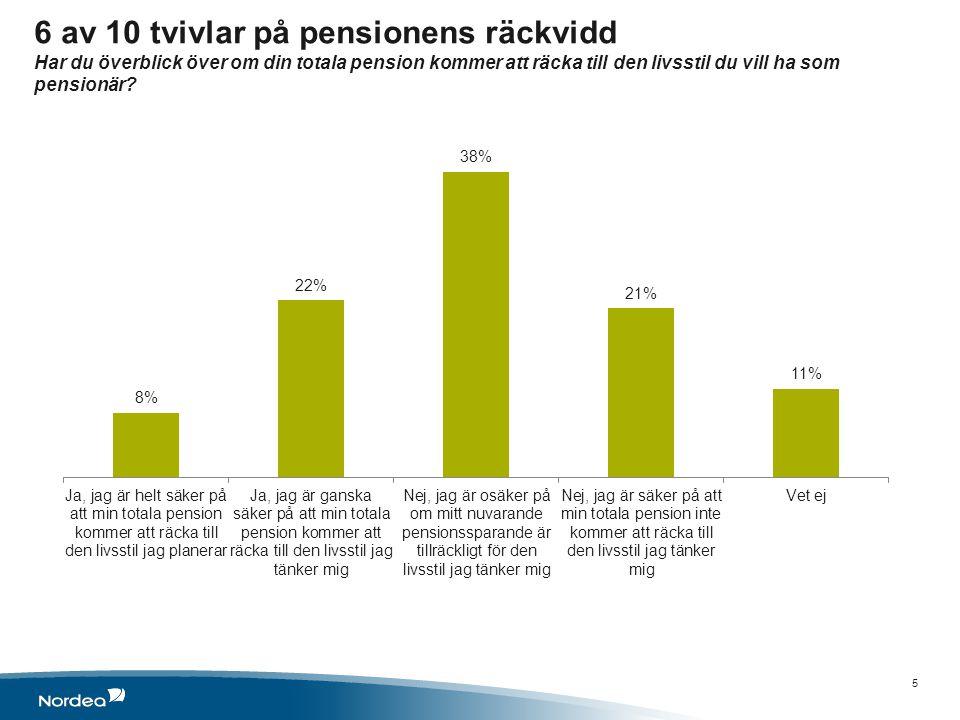 6 av 10 tvivlar på pensionens räckvidd Har du överblick över om din totala pension kommer att räcka till den livsstil du vill ha som pensionär.