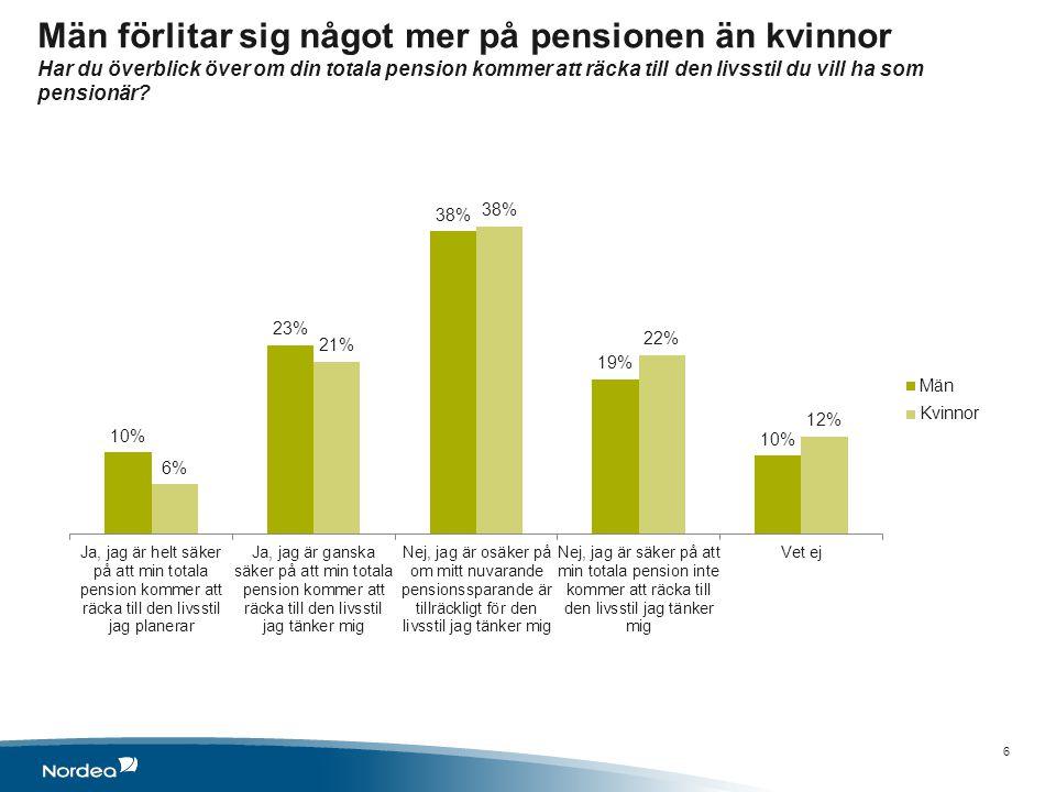 Män förlitar sig något mer på pensionen än kvinnor Har du överblick över om din totala pension kommer att räcka till den livsstil du vill ha som pensionär.