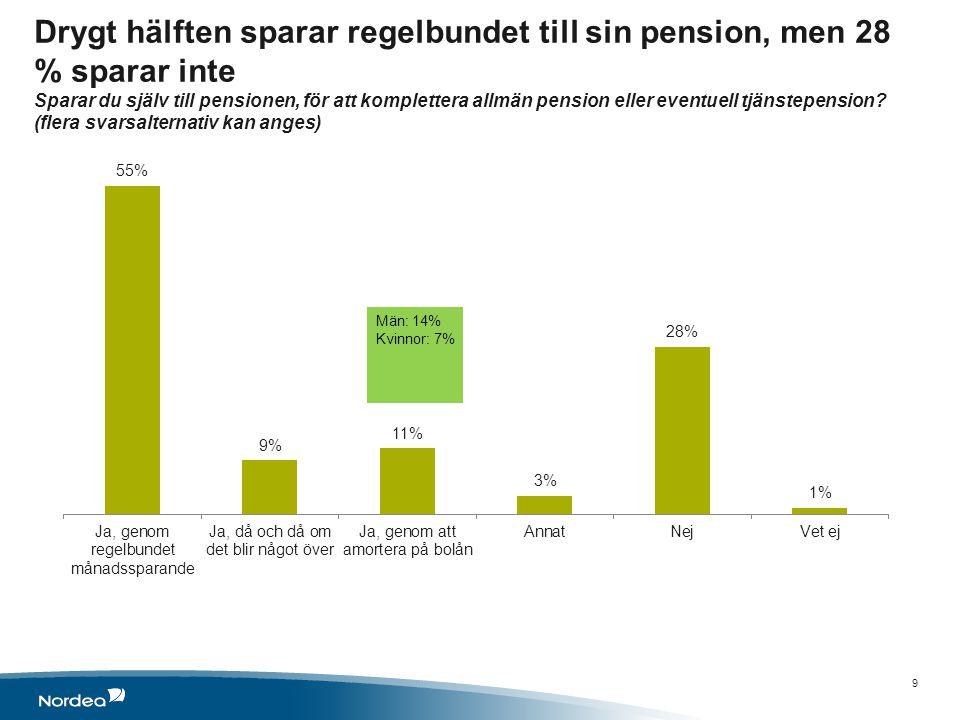 Drygt hälften sparar regelbundet till sin pension, men 28 % sparar inte Sparar du själv till pensionen, för att komplettera allmän pension eller eventuell tjänstepension.
