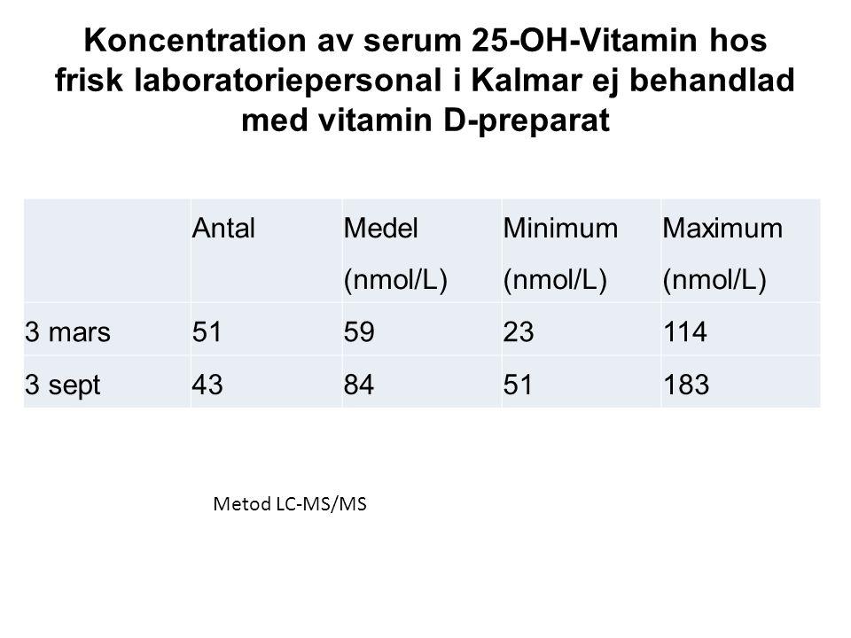 Koncentration av serum 25-OH-Vitamin hos frisk laboratoriepersonal i Kalmar ej behandlad med vitamin D-preparat Antal Medel (nmol/L) Minimum (nmol/L)