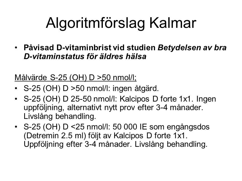 Algoritmförslag Kalmar Påvisad D-vitaminbrist vid studien Betydelsen av bra D-vitaminstatus för äldres hälsa Målvärde S-25 (OH) D >50 nmol/l; S-25 (OH