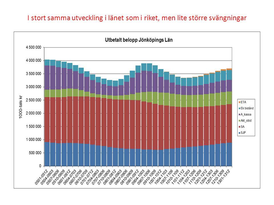 Kommentarer till jämförelse på följande bilder Gröna siffror = sänkta kostnader jämfört med 2012 Röda siffror = ökade kostnader jämfört med 2012 Aktivitetsstödet är ersättning för aktiv åtgärd – inte självklart negativt när det ökar