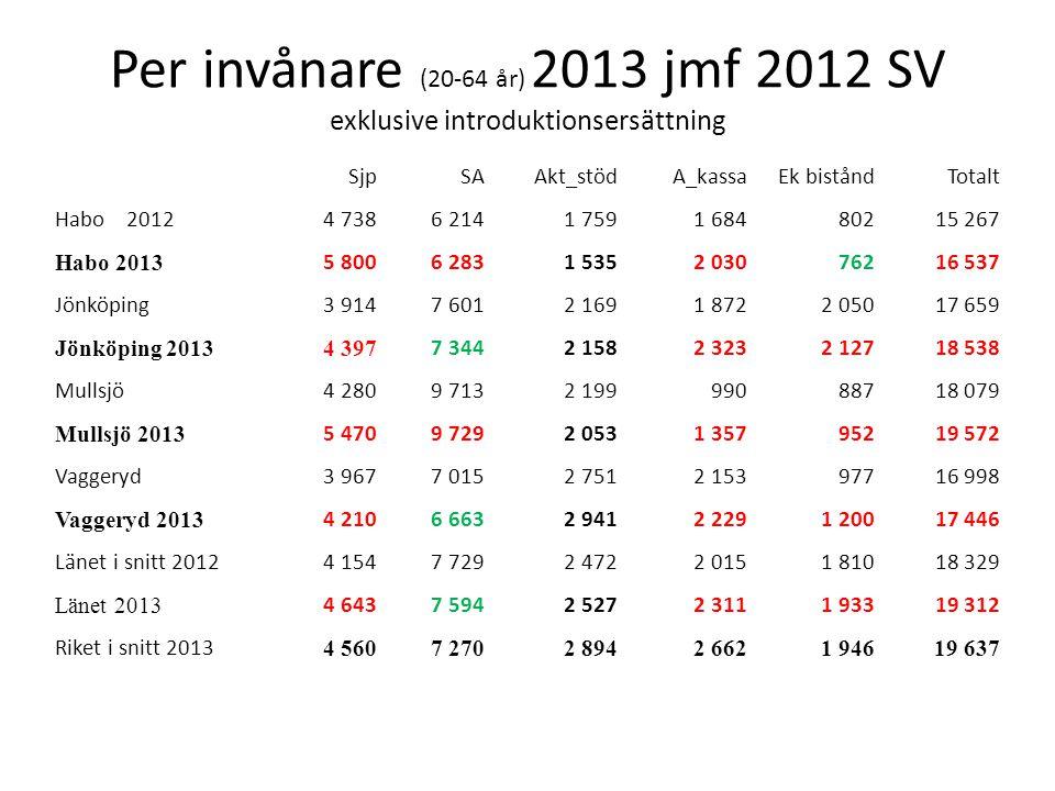 Per invånare (20-64 år) 2013 jmf 2012 SV exklusive introduktionsersättning SjpSAAkt_stödA_kassaEk biståndTotalt Habo 20124 7386 2141 7591 68480215 267