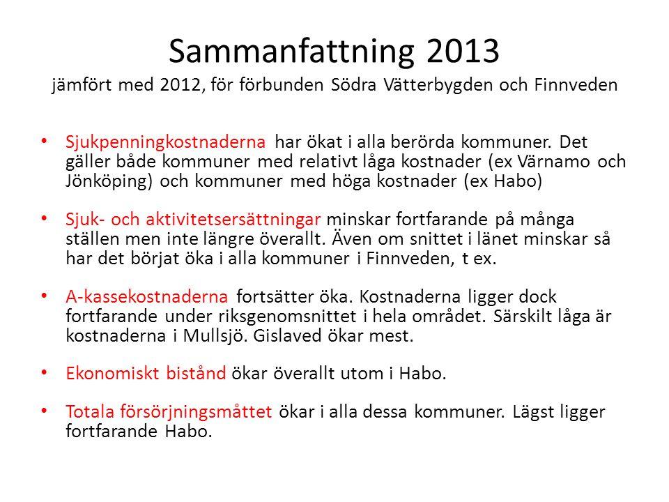 Sammanfattning 2013 jämfört med 2012, för förbunden Södra Vätterbygden och Finnveden Sjukpenningkostnaderna har ökat i alla berörda kommuner. Det gäll