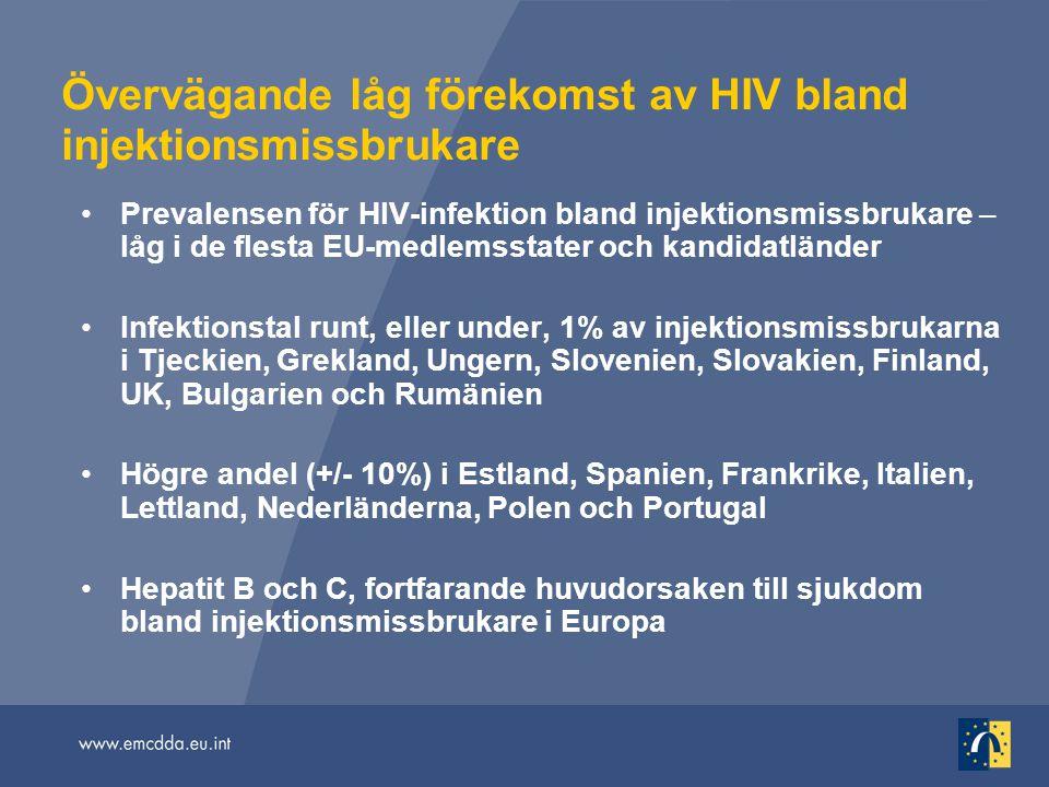 Övervägande låg förekomst av HIV bland injektionsmissbrukare Prevalensen för HIV-infektion bland injektionsmissbrukare – låg i de flesta EU-medlemssta
