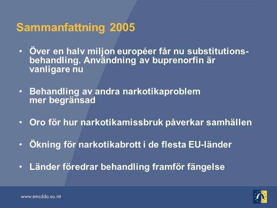 Sammanfattning 2005 Över en halv miljon européer får nu substitutions- behandling. Användning av buprenorfin är vanligare nu Behandling av andra narko